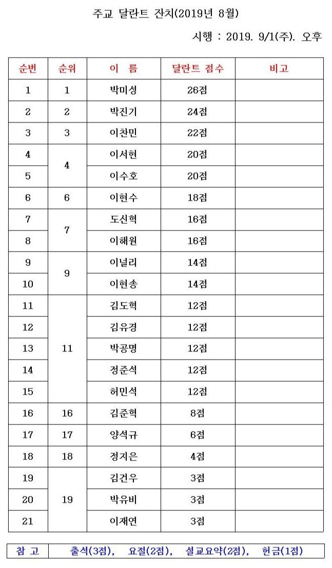 2019-8 주교 달란트 잔치001.jpg